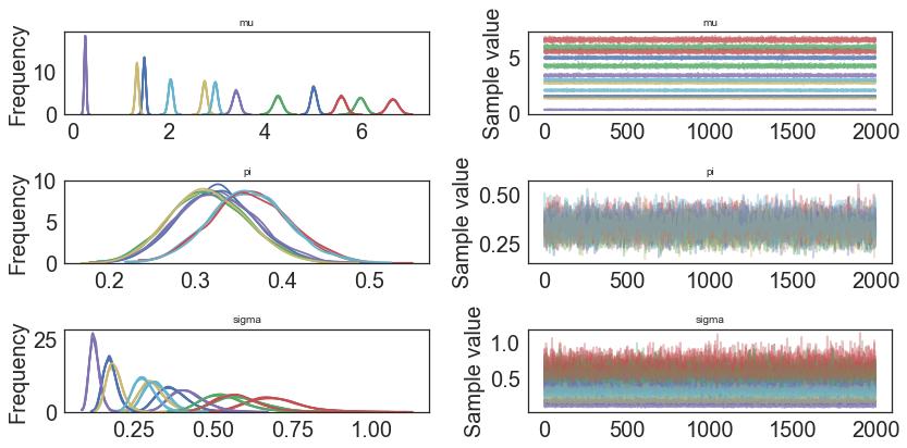 Gaussian Naive Bayes — pymc-learn 0 0 1 rc0 documentation