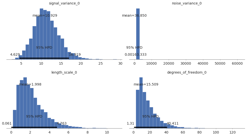 Student's T Process Regression — pymc-learn 0 0 1 rc0